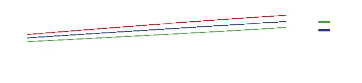 Dynamischer Bettungsmodul Diagramm