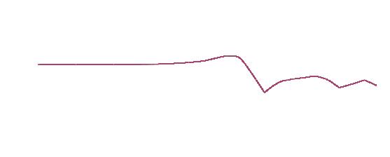 Einfügungsdämmmaß Diagramm