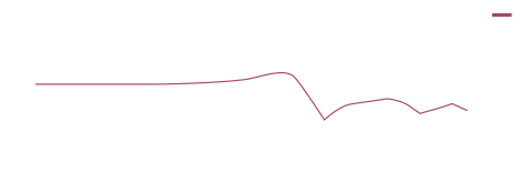 Insertion loss graph