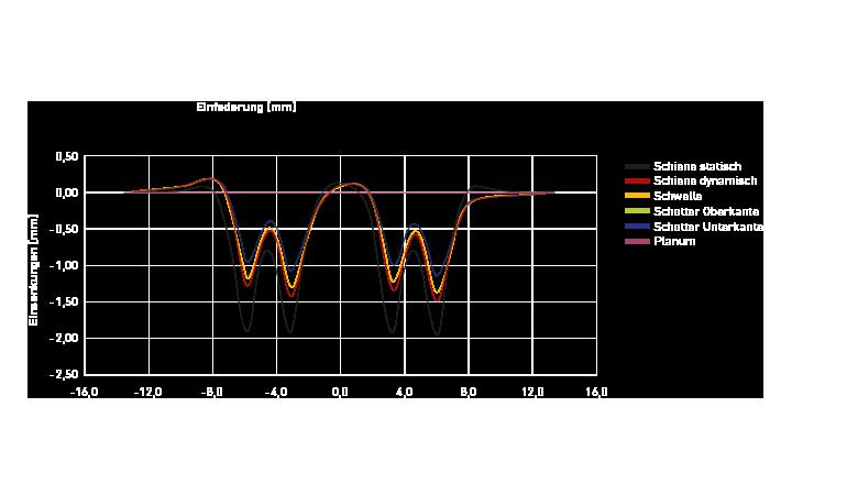 Diagramme des facteurs et des termes