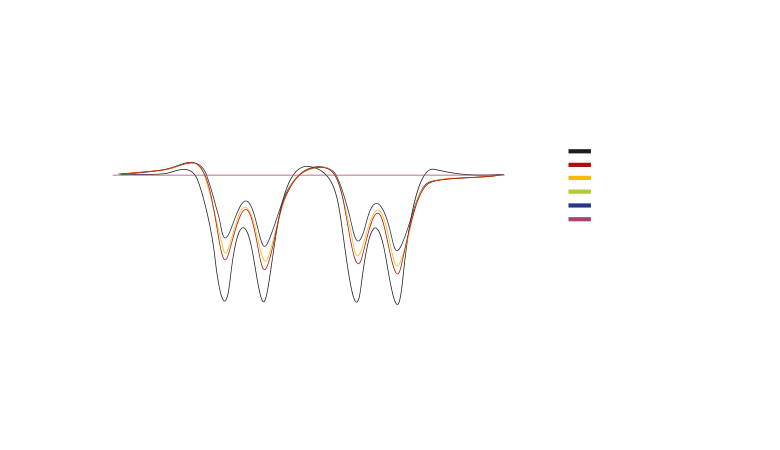 Bahn Diagramme Faktoren Begriffe