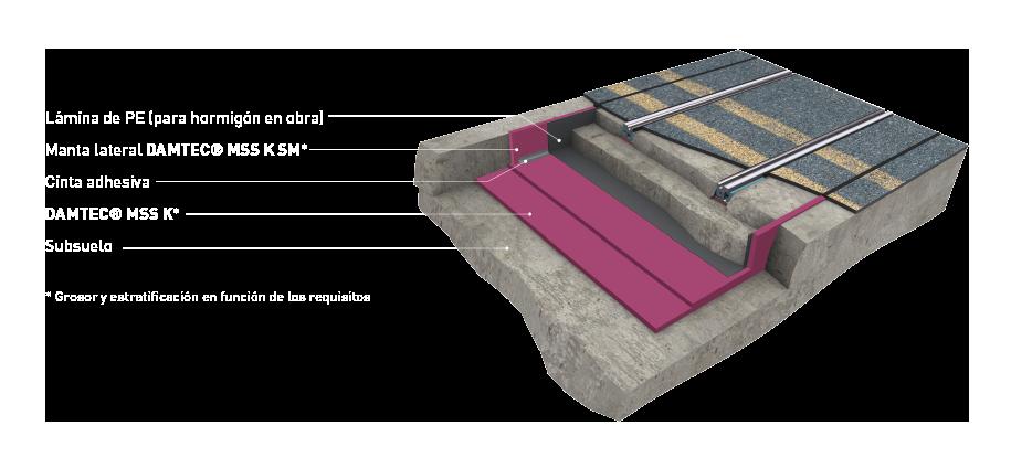 Sistema de masa-muelle estructura