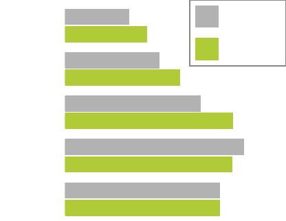 standard 2.0 Vergleich Diagramm